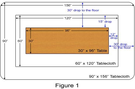 Guidelines For Determining The Correct Size Tablecloth